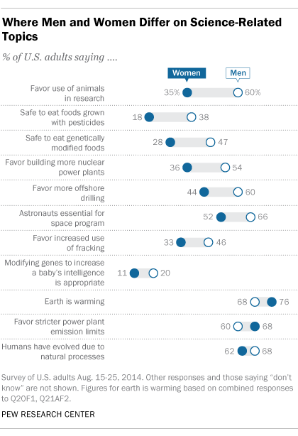 Men and Women's Views on Science-Related Topics