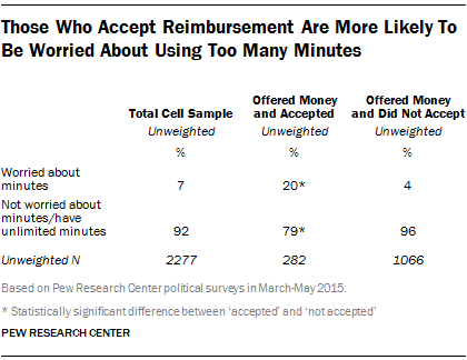 Those Who Accept Reimbursement Are More Likely To Be Worried About Using Too Many Minutes