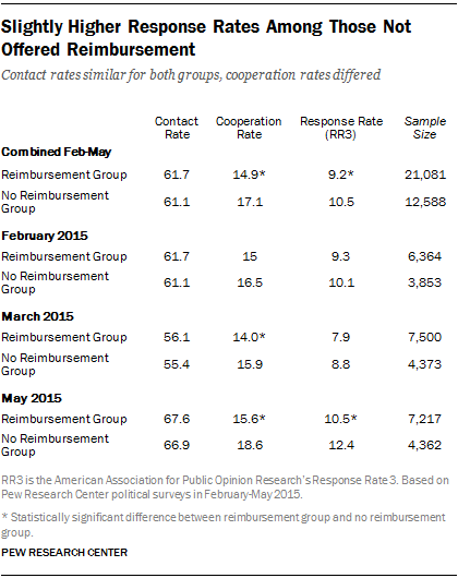 Slightly Higher Response Rates Among Those Not Offered Reimbursement