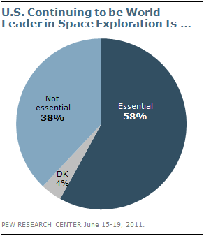 facts about americans views on space exploration pew research  1 u s continuing to be world leader in pace exploration is