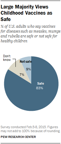 Large Majority Views Childhood Vaccines as Safe