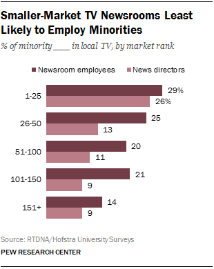Smaller-Market TV Newsrooms Least Likely to Employ Minorities