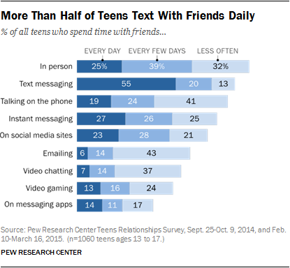 More Than Half of Teens Text With Friends Daily
