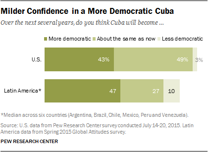 Milder Confidence in a More Democratic Cuba