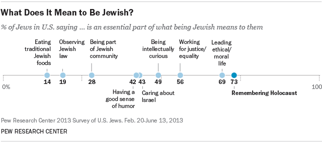 What Does It Mean to Be Jewish?