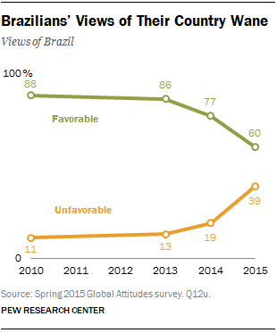 Brazilians' Views of Their Country Wane