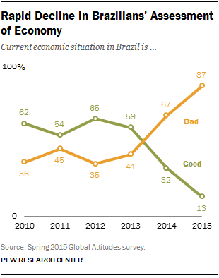 Rapid Decline in Brazilians' Assessment of Economy