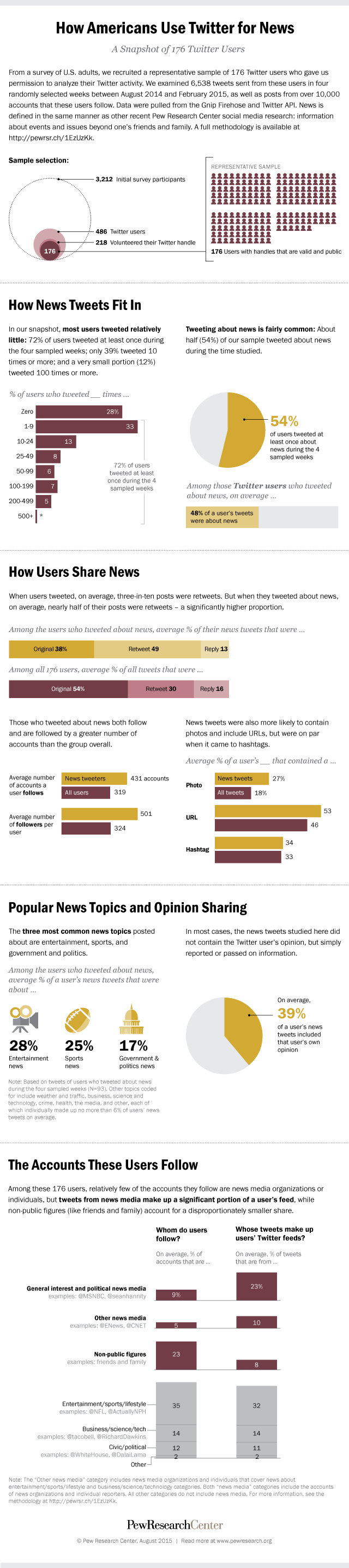 How Americans Use Twitter for News