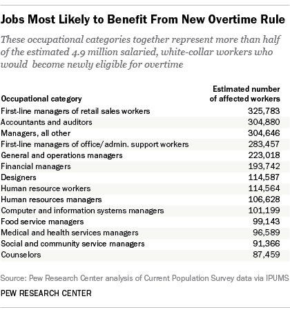 Jobs Most Likely To Benefit From New Overtime Rule