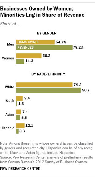 Businesses Owned by Women, Minorities Lag in Share of Revenue