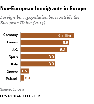 Non-European Immigrants in Europe