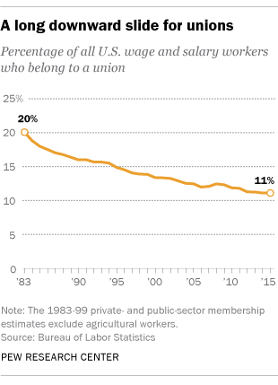 A Long Downward Slide for Unions