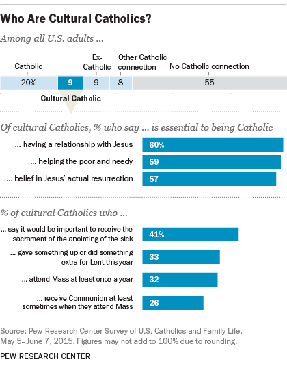 Who Are Cultural Catholics?