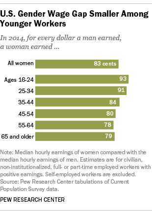 U.S. Gender Wage Gap Smaller Among Younger Workers