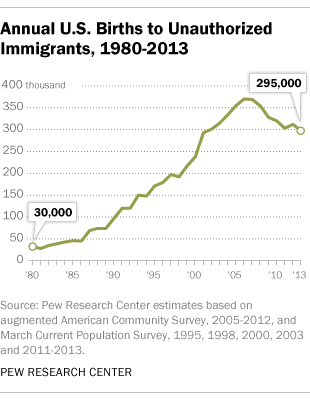 Annual U.S. Births to Unauthorized Immigrants, 1980-2013