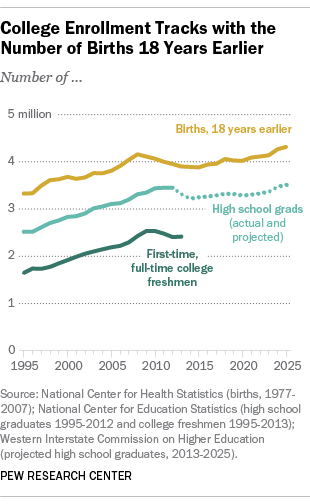 college enrollment tracks with the number of births 18 years earler