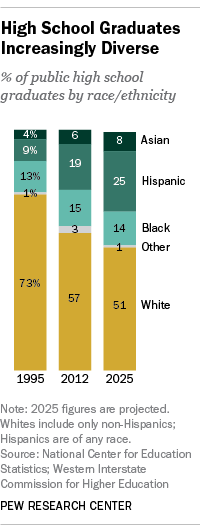 High School Graduates Increasingly Diverse