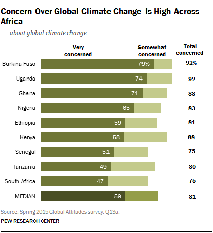 Concern Over Global Climate Change Is High Across Africa