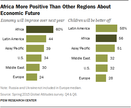 Africa More Positive Than Other Regions About Economic Future