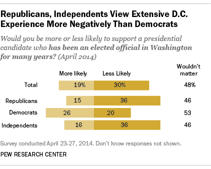 Republicans view extensive Washington experience in a candidate more negatively than Democrats and independents