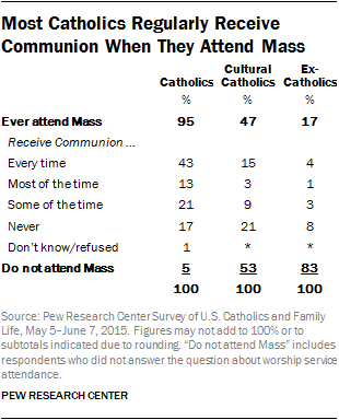 Most Catholics Regularly Receive Communion When They Attend Mass