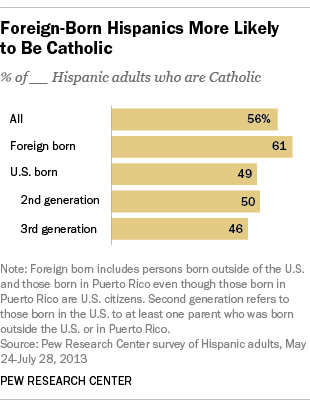 Foreign-Born Hispanics More Likely to Be Catholic