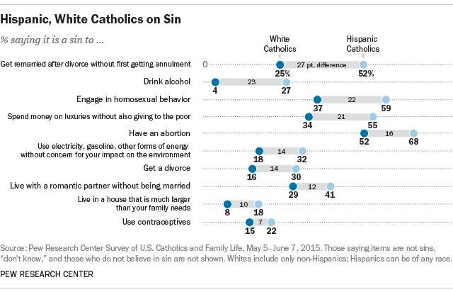 Hispanic, White Catholics on Sin