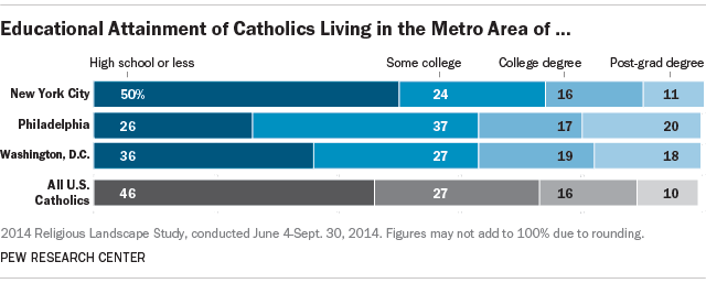 Education of Catholics in New York City, Philadelphia and Washington