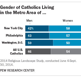 Gender of Catholics in New York City, Philadelphia and Washington