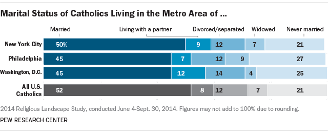 Marital Status of Catholics in New York City, Philadelphia and Washington