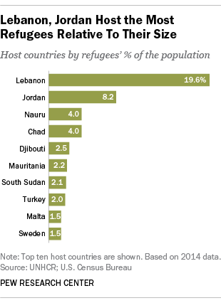 Lebanon, Jordan Host the Most Refugees Relative To Their Size