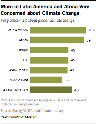 More in Latin America and Africa Very Concerned about Climate Change
