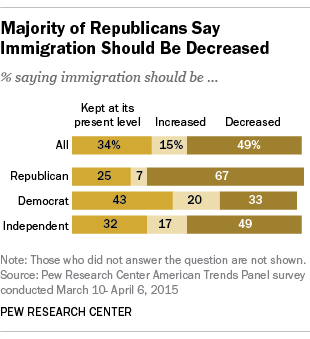 Majority of Republicans Say Immigration Should Be Decreased