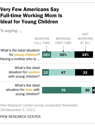 Very Few Americans Say Full-Time Working Mom Is Ideal for Young Children