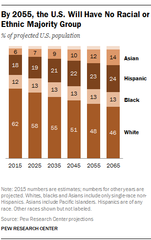 By 2055, U.S. Will Have No Racial or Ethnic Majority Group