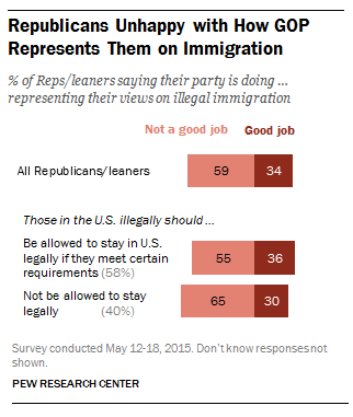 Republicans unhappy with how the GOP represents them on immigration.