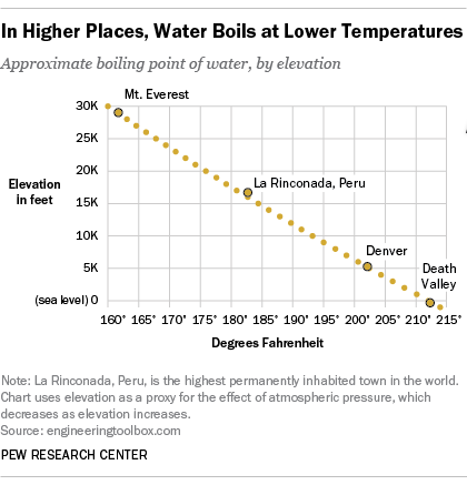 Does Waters Boiling Point Change With Altitude Americans Arent