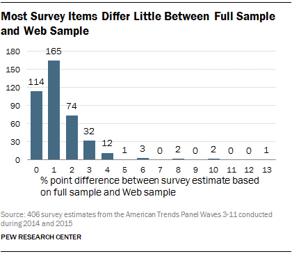 Most Survey Items Differ Little Between Full Sample and Web Sample