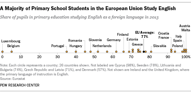 Majority of Primary Students in the European Union Study English