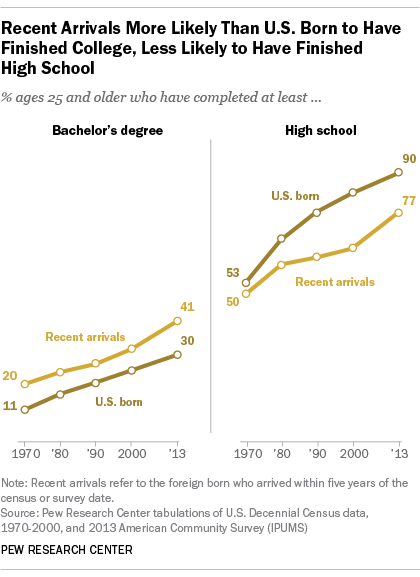 College, High School Attainment for Immigrants and U.S. Born Adults