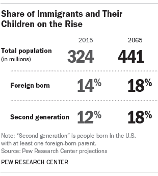 Share of Immigrants and Their Children on the Rise