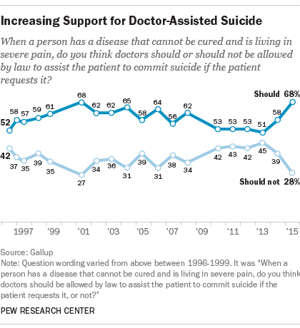 Increasing Support for Doctor-Assisted Suicide