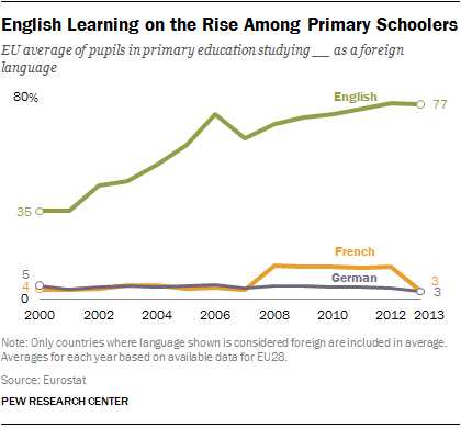 English Learning on the Rise Among Primary Schoolers