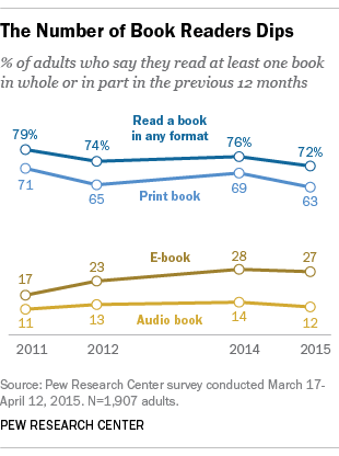 The Number of Book Readers Dips