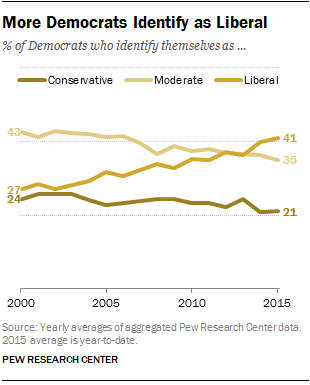 More Democrats Identify as Liberal