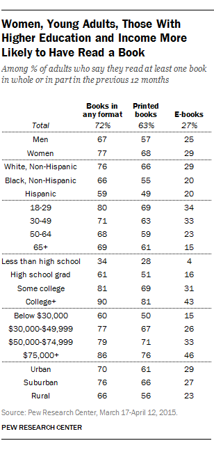 Slightly fewer americans are reading print books new survey finds women young adults those with higher education and income more likely to have read fandeluxe Image collections