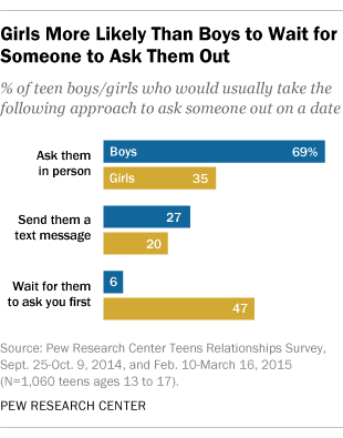 Girls More Likely Than Boys to Wait for Someone to Ask Them Out