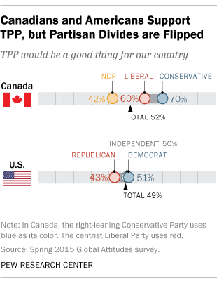 Canadians', Americans' Views of TPP