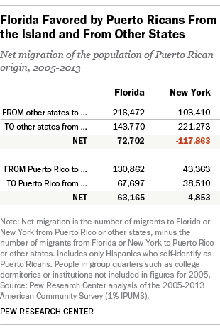 Florida Favored by Puerto Ricans From the Island and From Other States