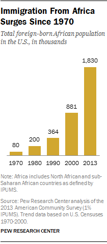 Immigration From Africa Surges Since 1970